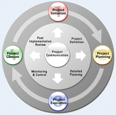 Integrated Automation Project Lifecycle